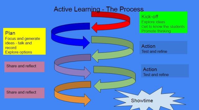 Active Learning Plan