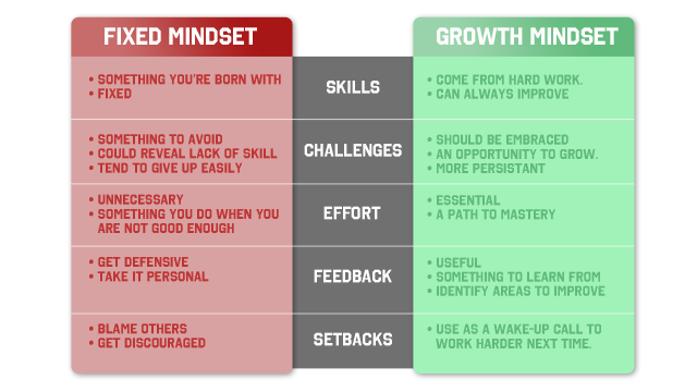 mindset-table